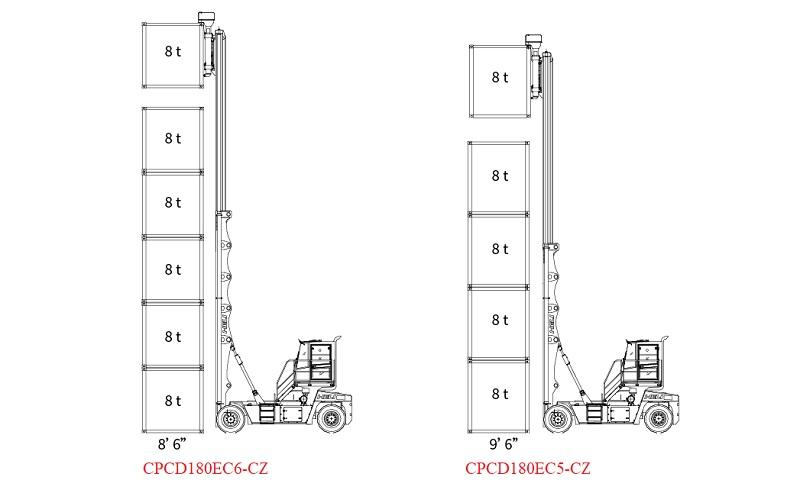 biểu đồ nâng xe nâng container rỗng 18 tấn