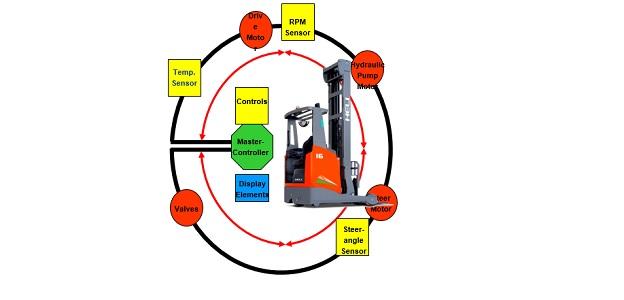 hệ thống can-bus xe nâng reach truck etv